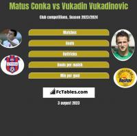 Matus Conka vs Vukadin Vukadinovic h2h player stats