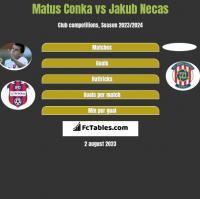 Matus Conka vs Jakub Necas h2h player stats