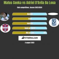 Matus Conka vs Adriel D'Avila Ba Loua h2h player stats