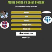 Matus Conka vs Bojan Djordjic h2h player stats