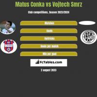 Matus Conka vs Vojtech Smrz h2h player stats