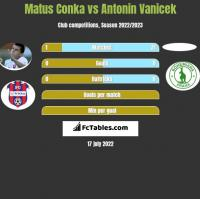 Matus Conka vs Antonin Vanicek h2h player stats