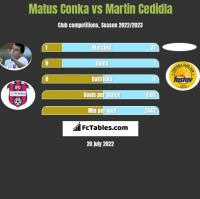 Matus Conka vs Martin Cedidla h2h player stats