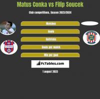 Matus Conka vs Filip Soucek h2h player stats