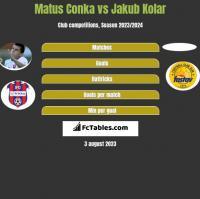 Matus Conka vs Jakub Kolar h2h player stats