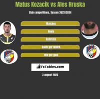 Matus Kozacik vs Ales Hruska h2h player stats
