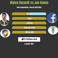 Matus Kozacik vs Jan Hanus h2h player stats