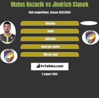 Matus Kozacik vs Jindrich Stanek h2h player stats