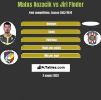 Matus Kozacik vs Jiri Floder h2h player stats