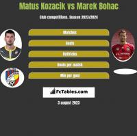 Matus Kozacik vs Marek Bohac h2h player stats