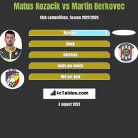 Matus Kozacik vs Martin Berkovec h2h player stats