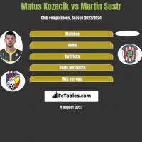 Matus Kozacik vs Martin Sustr h2h player stats