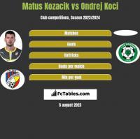 Matus Kozacik vs Ondrej Koci h2h player stats