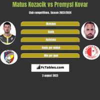 Matus Kozacik vs Premysl Kovar h2h player stats