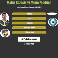 Matus Kozacik vs Vilem Fendrich h2h player stats