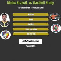 Matus Kozacik vs Vlastimil Hruby h2h player stats
