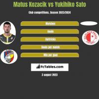 Matus Kozacik vs Yukihiko Sato h2h player stats