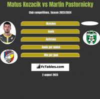 Matus Kozacik vs Martin Pastornicky h2h player stats