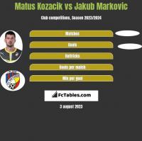Matus Kozacik vs Jakub Markovic h2h player stats