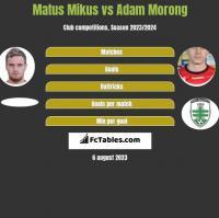 Matus Mikus vs Adam Morong h2h player stats