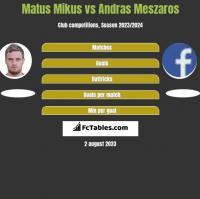 Matus Mikus vs Andras Meszaros h2h player stats