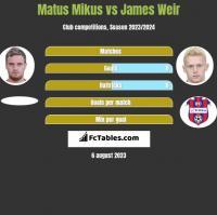 Matus Mikus vs James Weir h2h player stats