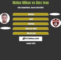 Matus Mikus vs Alex Ivan h2h player stats