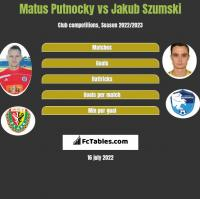 Matus Putnocky vs Jakub Szumski h2h player stats