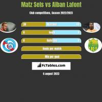 Matz Sels vs Alban Lafont h2h player stats