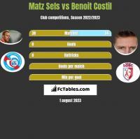 Matz Sels vs Benoit Costil h2h player stats