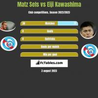 Matz Sels vs Eiji Kawashima h2h player stats