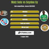 Matz Sels vs Seydou Sy h2h player stats