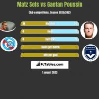 Matz Sels vs Gaetan Poussin h2h player stats