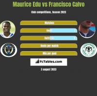 Maurice Edu vs Francisco Calvo h2h player stats