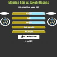 Maurice Edu vs Jakob Glesnes h2h player stats