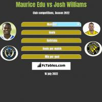 Maurice Edu vs Josh Williams h2h player stats