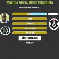 Maurice Edu vs Milton Valenzuela h2h player stats