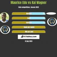 Maurice Edu vs Kai Wagner h2h player stats