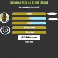 Maurice Edu vs Grant Lillard h2h player stats