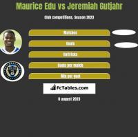 Maurice Edu vs Jeremiah Gutjahr h2h player stats