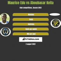 Maurice Edu vs Aboubacar Keita h2h player stats