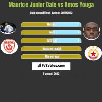 Maurice Junior Dale vs Amos Youga h2h player stats