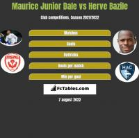 Maurice Junior Dale vs Herve Bazile h2h player stats