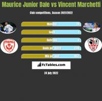 Maurice Junior Dale vs Vincent Marchetti h2h player stats