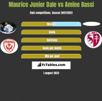 Maurice Junior Dale vs Amine Bassi h2h player stats