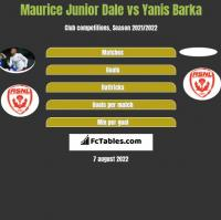 Maurice Junior Dale vs Yanis Barka h2h player stats