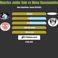 Maurice Junior Dale vs Mons Bassouamina h2h player stats