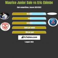 Maurice Junior Dale vs Eric Ebimbe h2h player stats