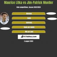 Maurice Litka vs Jim-Patrick Mueller h2h player stats