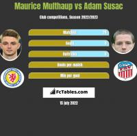 Maurice Multhaup vs Adam Susac h2h player stats